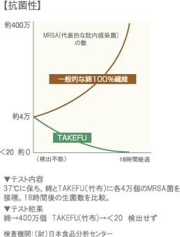 実験グラフ